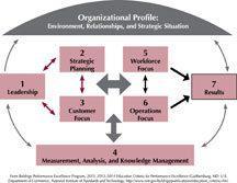 2013-2014 Education Criteria Framework art