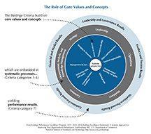 2015–2016 Baldrige Criteria BusNP Role of Core Value art