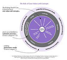 2015–2016 Baldrige Role of Core Value (Health Care) art