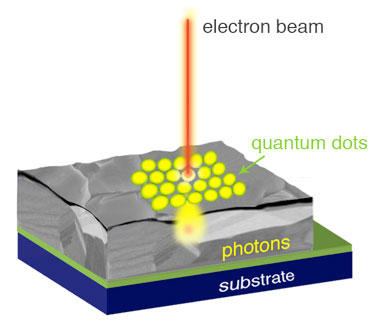 Illustration of a new microscopy technique that works by scanning a beam of electrons over a sample that has been coated with specially engineered quantum dots.