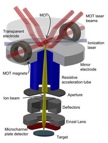 Schematic of the NIST focused lithium ion beam microscope