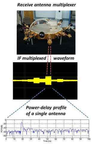 mmWave channel sounder