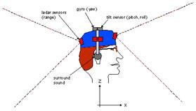 Head mount blind guide