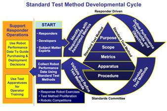 Test_Method_Development_Cycle