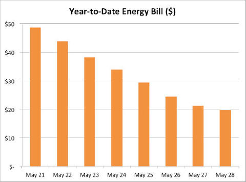 Graph of Net Zero House energy cost