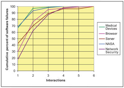 ACTS testing graph