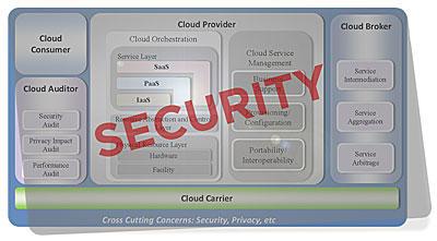 secure cloud architectures