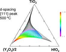 Crystalline phase region (colors) in HfO2-TiO2-Y2O3 composition space. Open circles are amorphous.