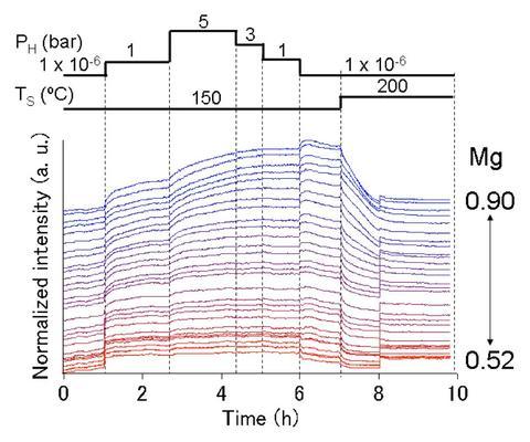 Normalized IR intensity of MgxTi1-x