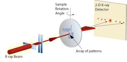 A schematic of Critical-Dimension Small Angle X-ray Scattering (CD-SAXS)