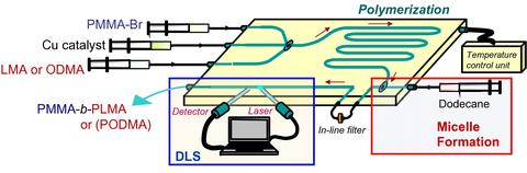 Illustration of our microfluidic device