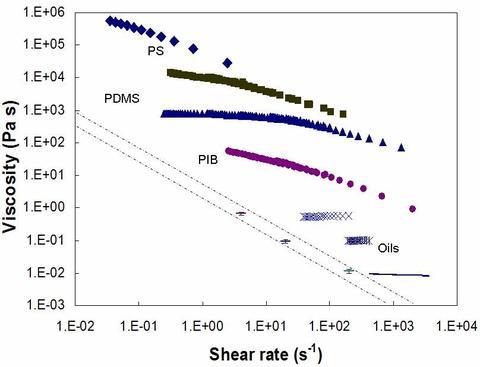 Photo of M2R viscosity curves