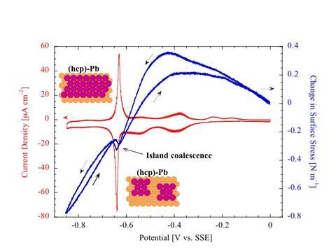 Nanostructure Fabrication CV plot
