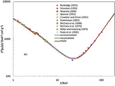 photon attenuation cross section measurements