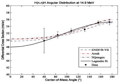 hydrogen scattering cross section