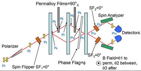 Schematic view of the experimental setup