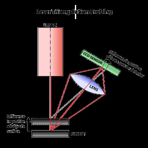 Laser triangulation probing