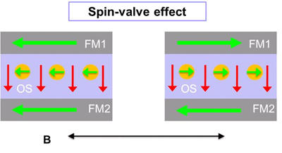 Diagram of the spin-valve effect in an organic device.