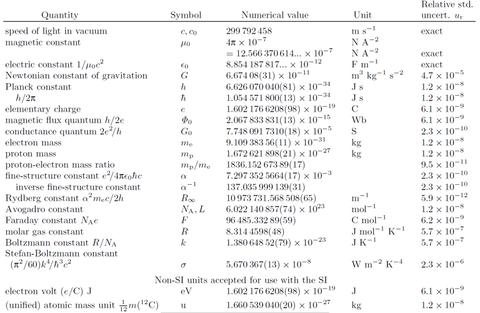 abbreivated list of CODATA values