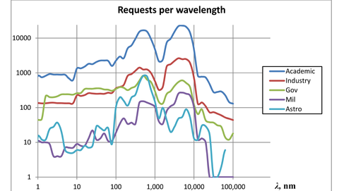 Requests-per-Wavelength_1656