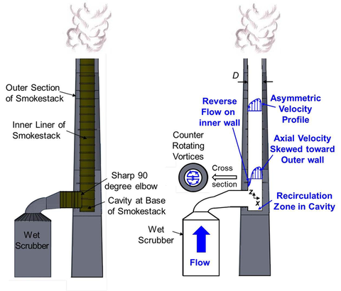 Scale Model Smokestack To Study Ghg Emissions Monitoring
