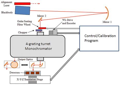 schematic diagram of calibration setup