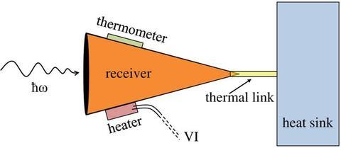 pico-watt ACR