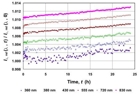 Aging curves of radiant intensity