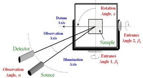 Retroreflection measurements