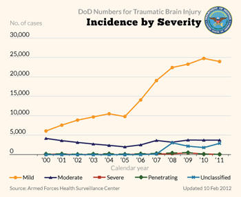 TBI Incidence by severity
