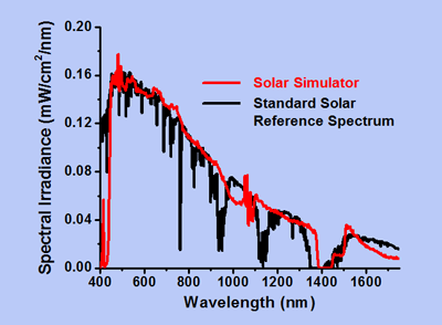 graph comparing simulator to sunlight