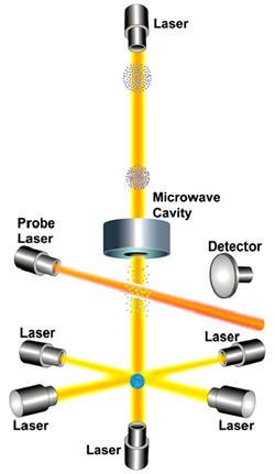 Illustration of NIST-F1 design