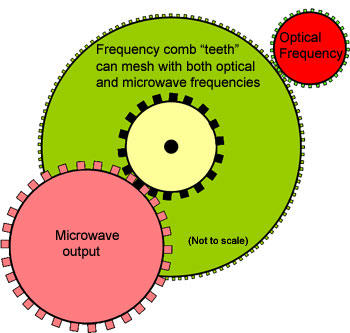 illustration of gears/analogy for how a frequency comb ties microwave to optical frequencies