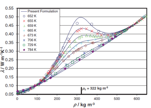 Thermal conductivity λ as a function of the density ρ at supercritical temperatures of water.