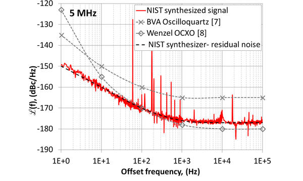 5 MHz Graph of phase noise vs. offset frequency showing NIST synthesized signal, Wenzel OXCO, and BVA oscilloquartz.
