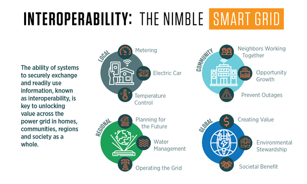 An infographic of benefits of power grid interoperability at the local, community, regional and global scales.