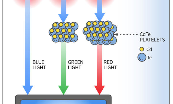 LED lights are shown at top emitting heat. The blue light goes down to a TV screen. The green and red light goes through nanoplatelets before going to the TV screen