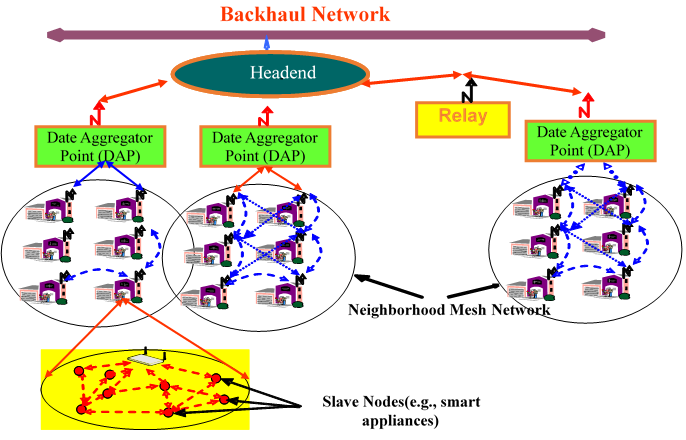 Multigate network architecture for a Neighborhood Area Network (NAN)