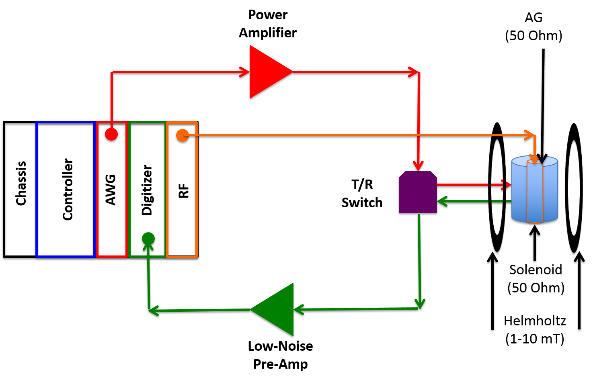 Digital Low Field DNP-NMR Instrument Diagram