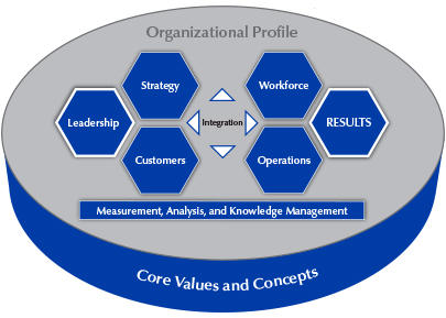 2015–2016 Baldrige Excellence Framework Overview (Business/Nonprofit)