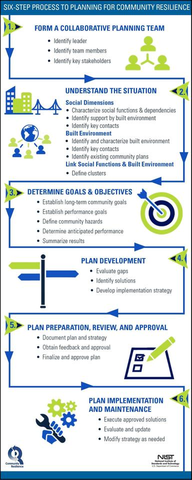 Planning Guide 6 Step Process