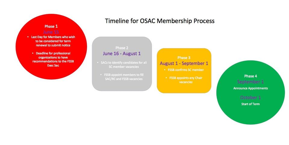 Timeline for OSAC Membership Process