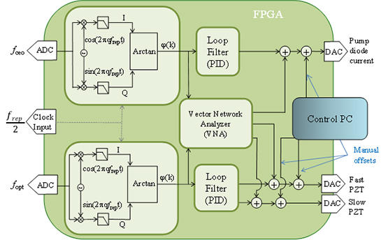 block diagram of the FPGA operations
