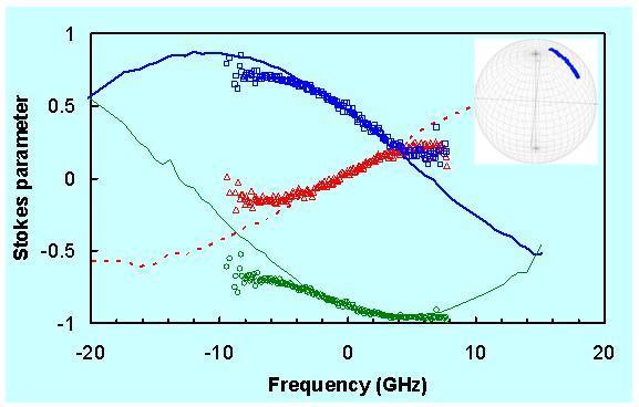 Polarization-mode dispersion (PMD) graph