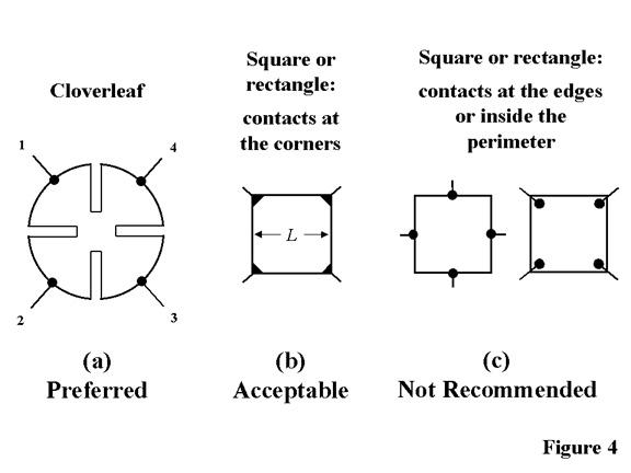 Sample geometries for van der Pauw resistivity and Hall effect measurements. The cloverleaf design will have the lowest error due to its smaller effective contact size, but it is more difficult to fabricate than a square or rectangle.