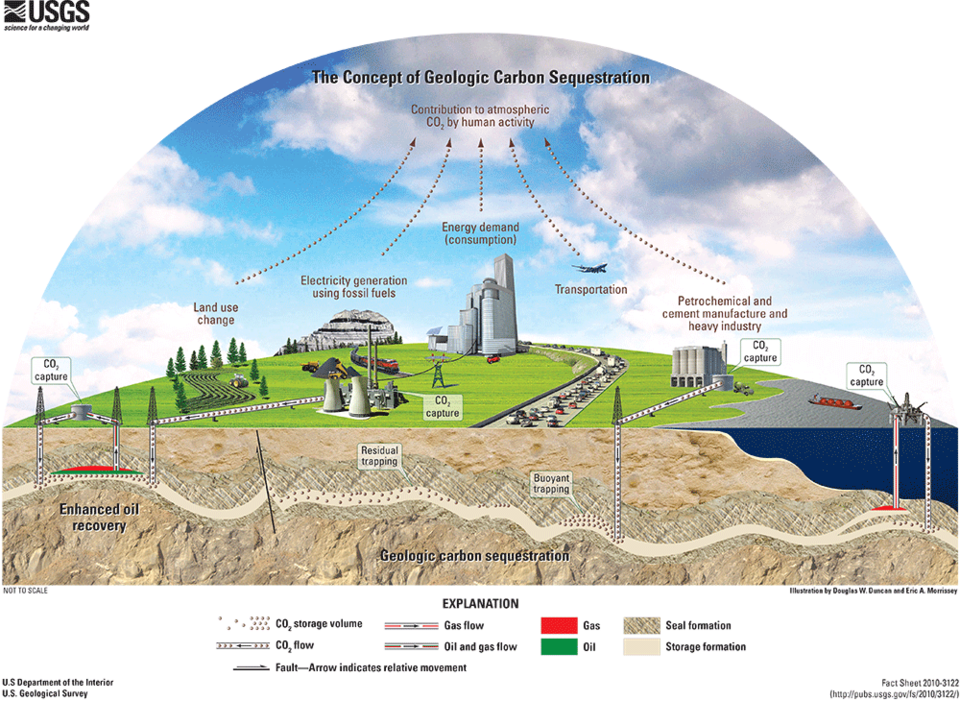 USGS Illustration describing the concept of geologic carbon sequestration