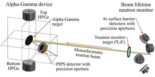 diagram of laboratory set-up for testing the accuracy of the neutron monitor