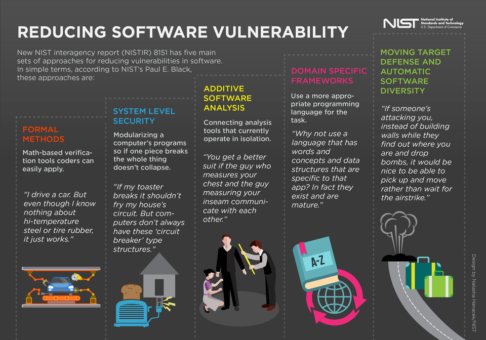Five Key Ways to Reduce Software Vulnerabilities