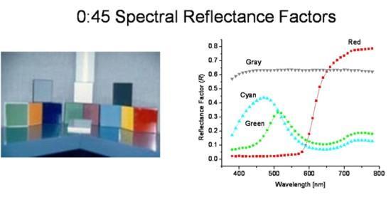 0:45 spectral reflectance factors
