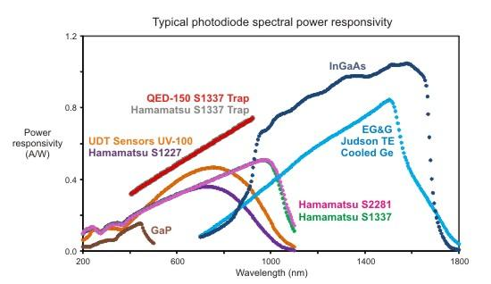 spectral responsivities for typical photodiodes
